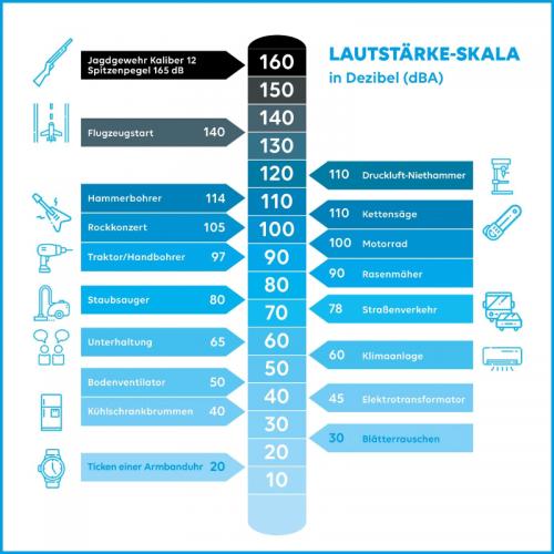 Lautstärke-Skala